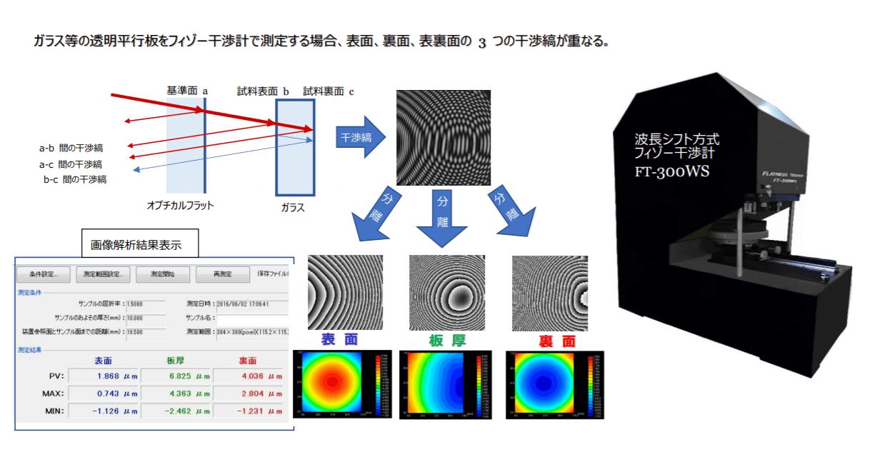 波長シフト方式フィゾー干渉計FT-300WS