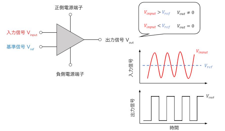 コンパレータの入力はアナログですが、出力される信号はデジタル
