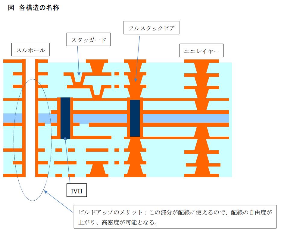 ビルドアップ基板各構造の名称