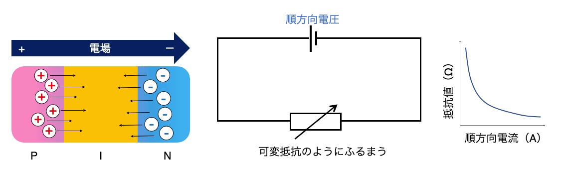 PINダイオードに順方向の電圧印加時