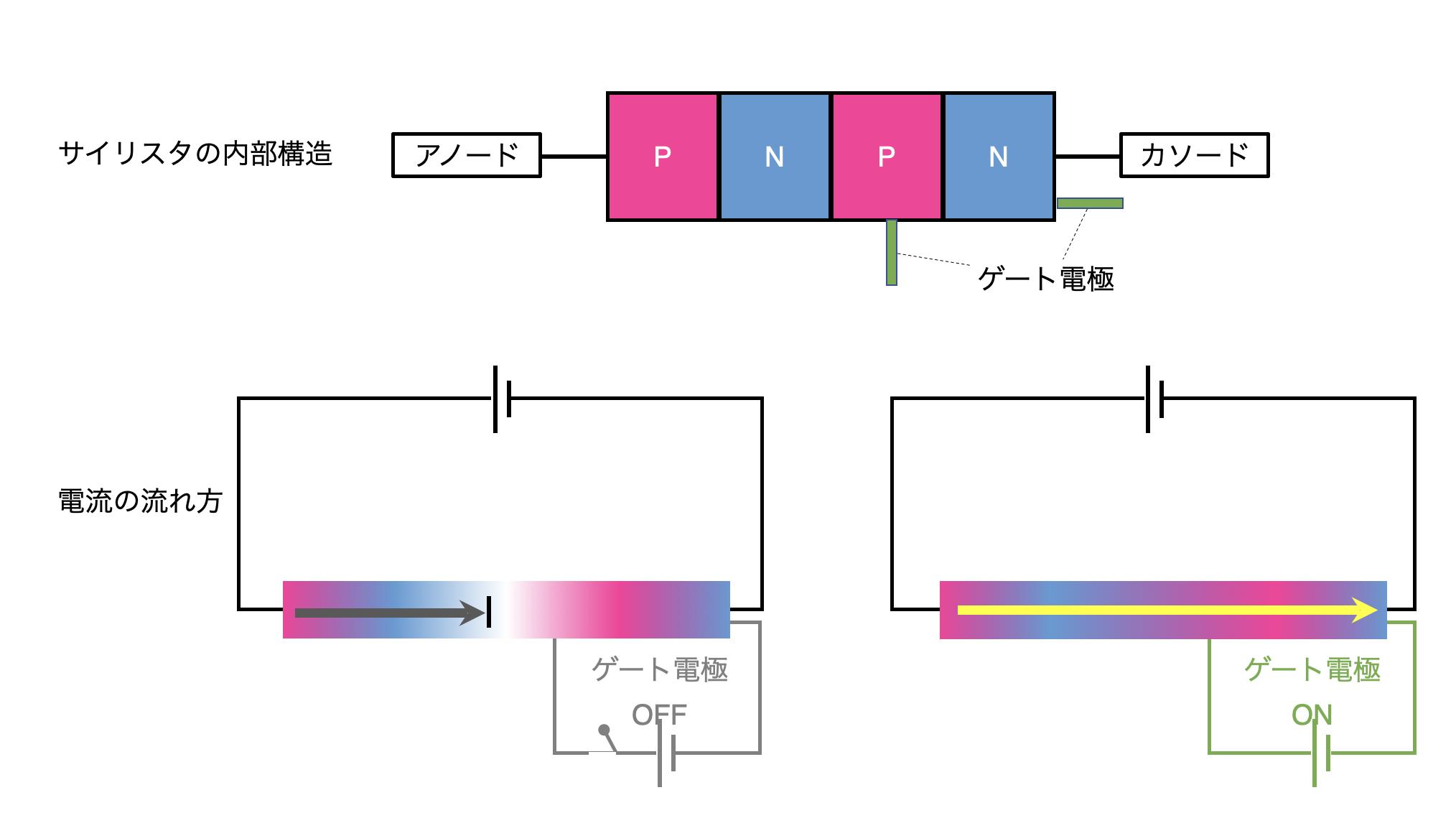 ダイオードのサイリスタの原理