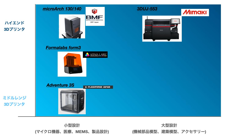 3d-printer-graph9